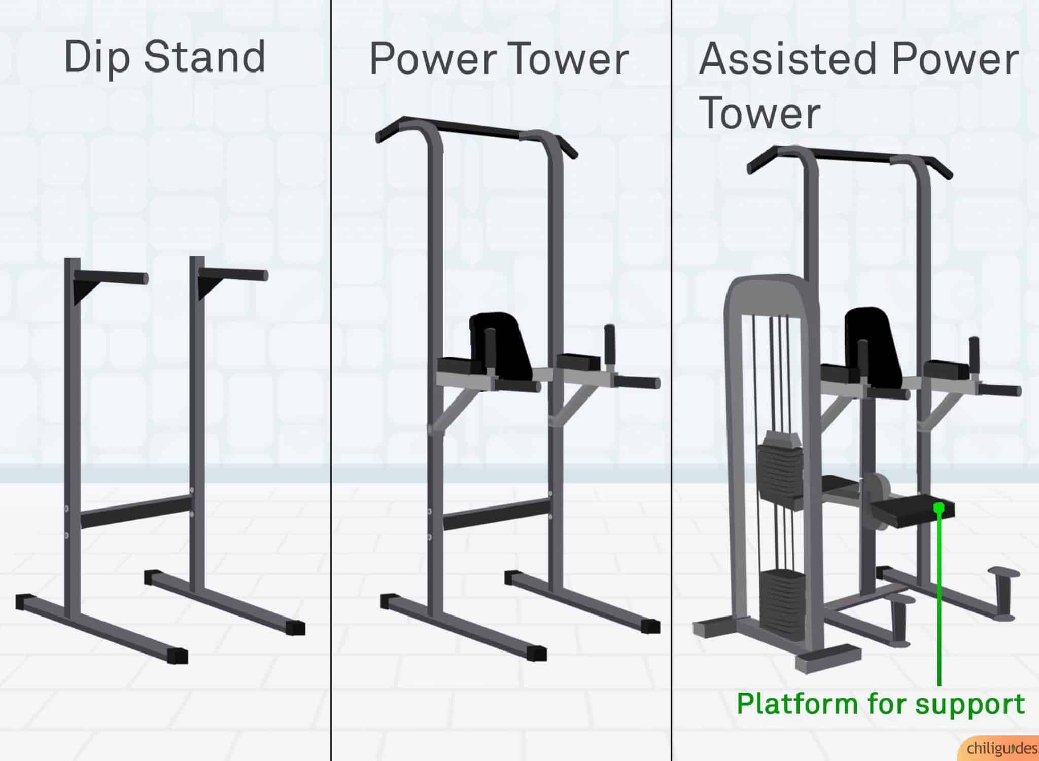 <p><b>Regular vs. Power Tower vs. Assisted </b></p>