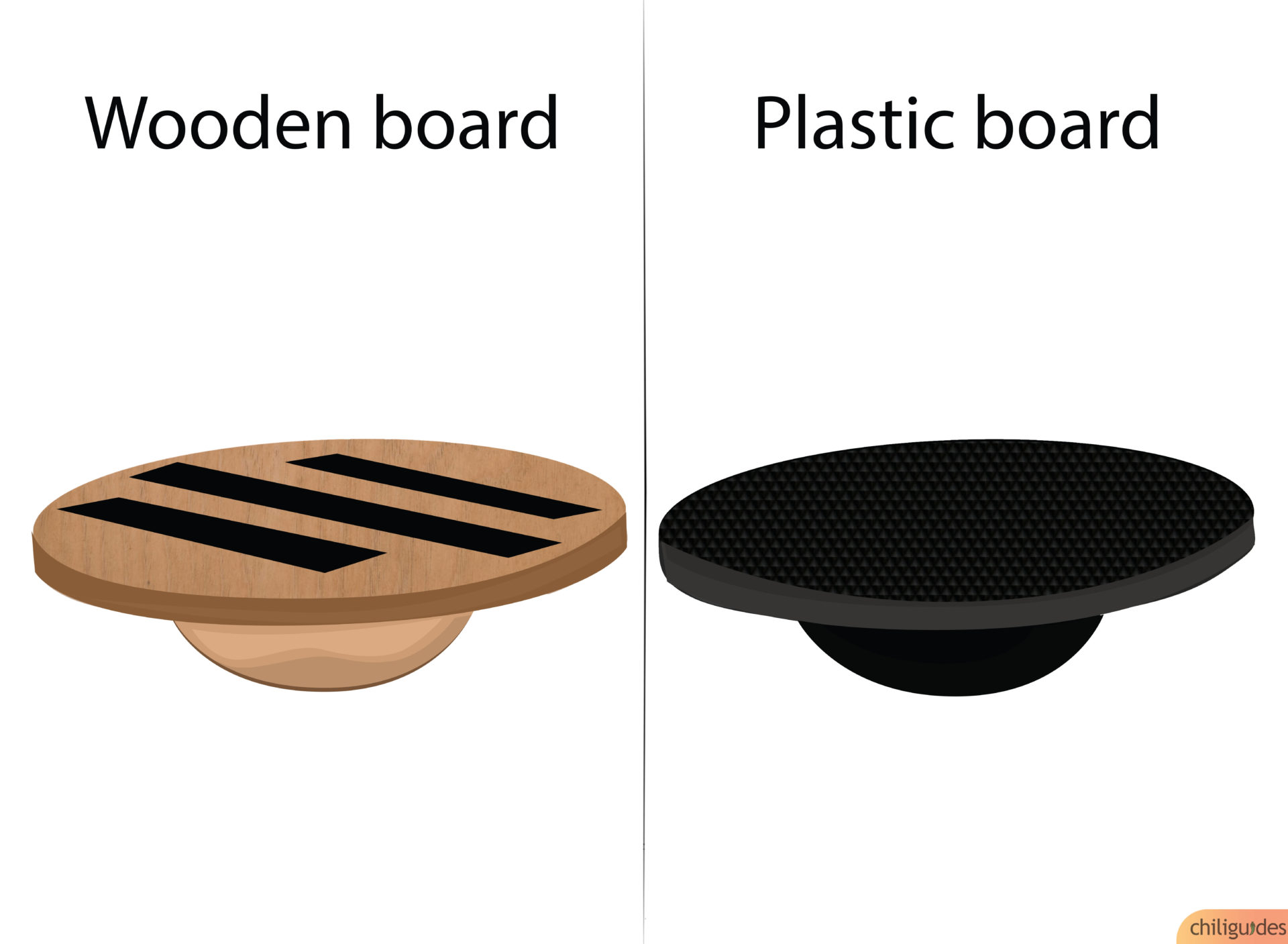 Balance boards are mostly available in wood and plastic variants.