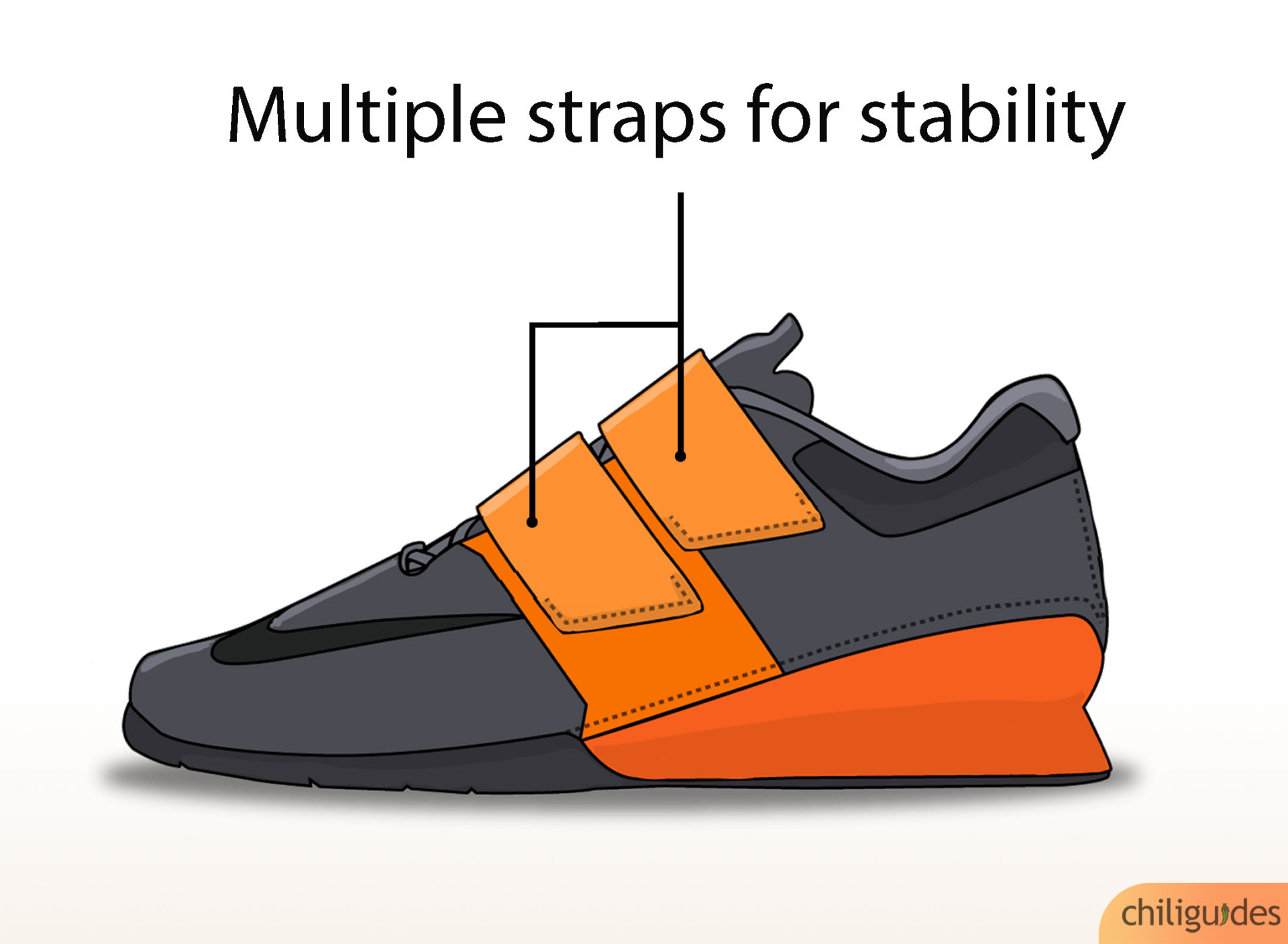 Decide whether you need a single or multiple strap shoe.